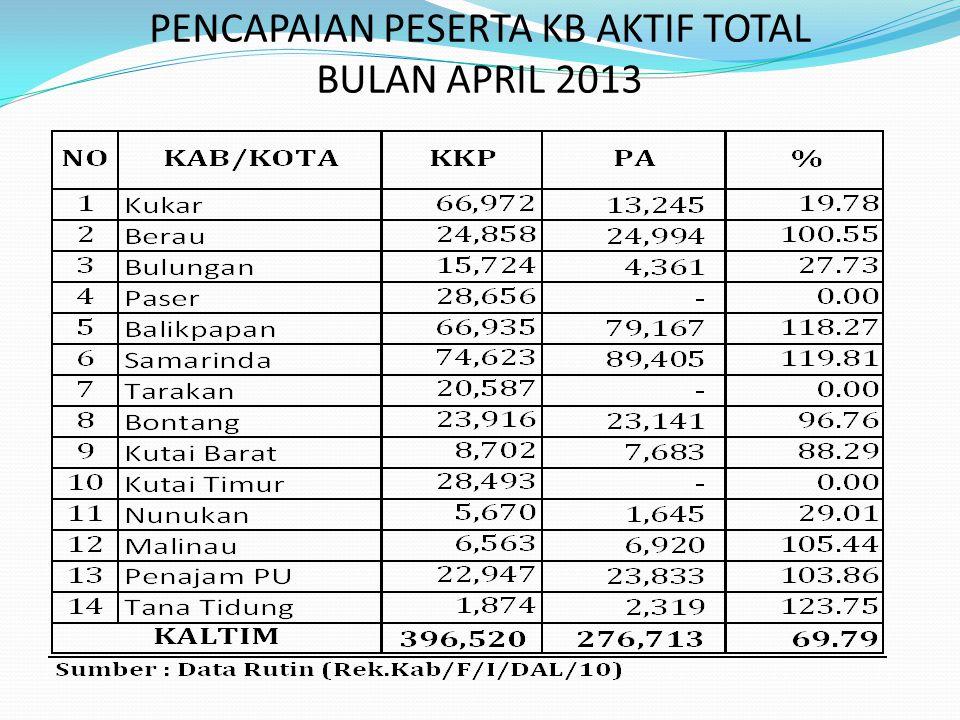 PENCAPAIAN PESERTA KB AKTIF TOTAL BULAN APRIL 2013