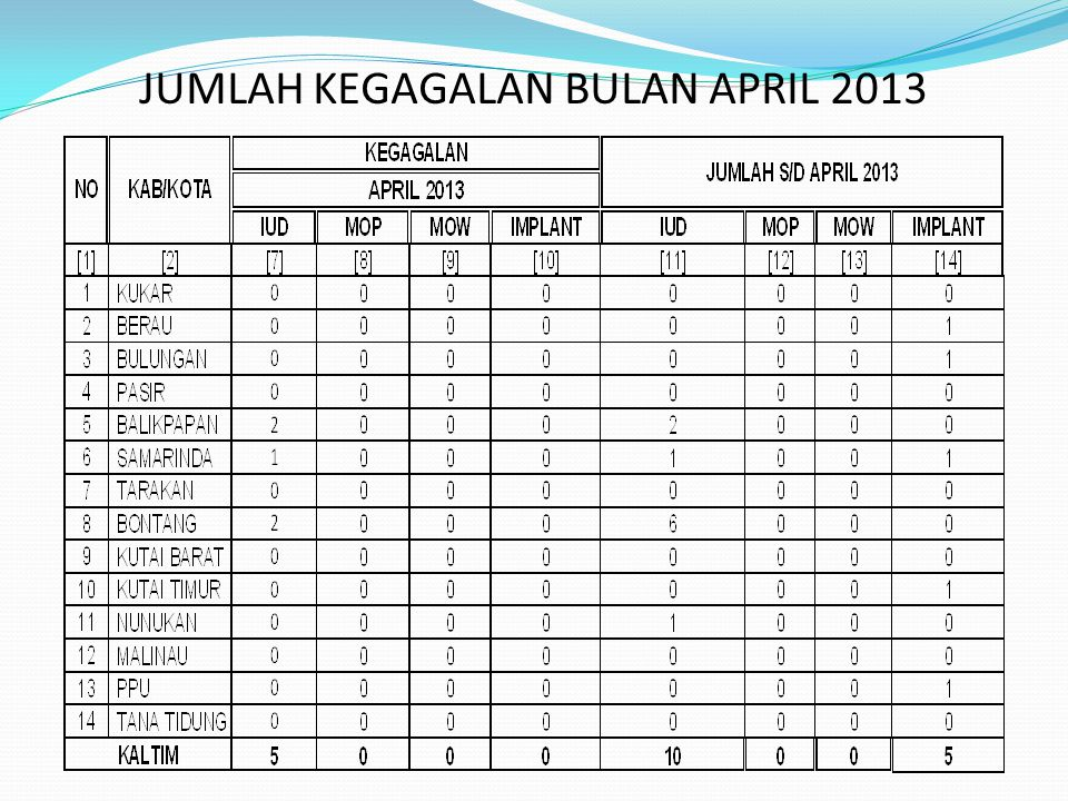 JUMLAH KEGAGALAN BULAN APRIL 2013