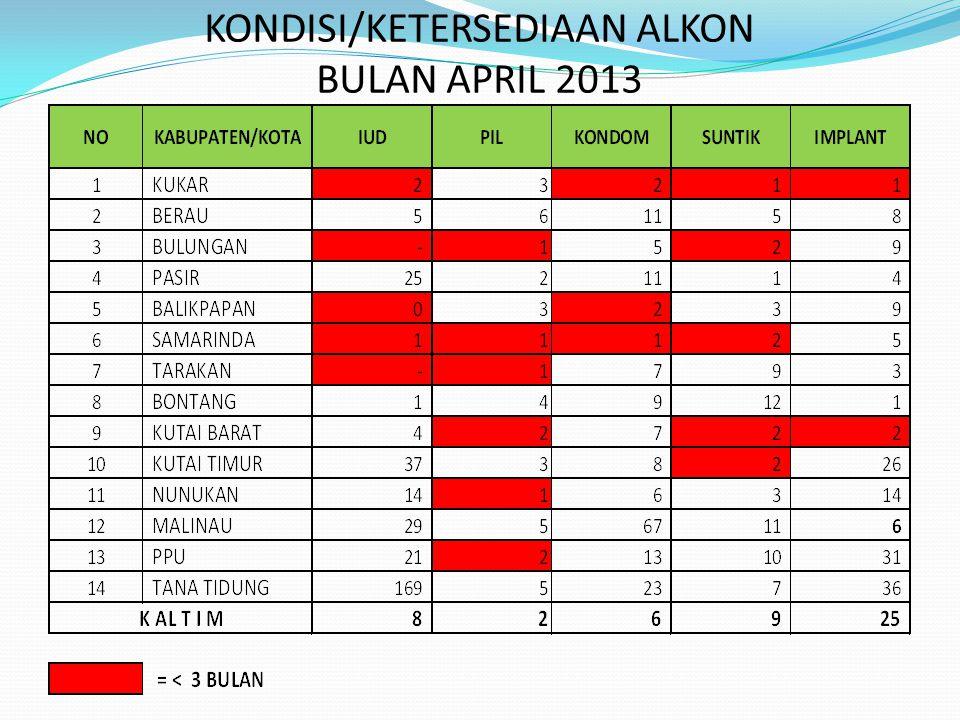 KONDISI/KETERSEDIAAN ALKON BULAN APRIL 2013