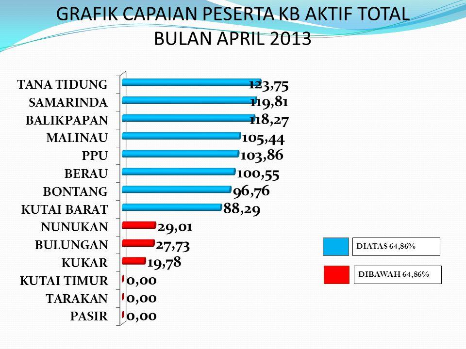 GRAFIK CAPAIAN PESERTA KB AKTIF TOTAL BULAN APRIL 2013