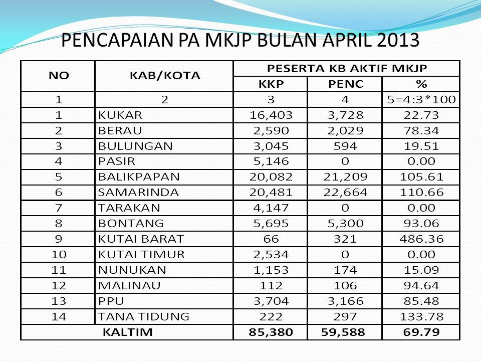 PENCAPAIAN PA MKJP BULAN APRIL 2013