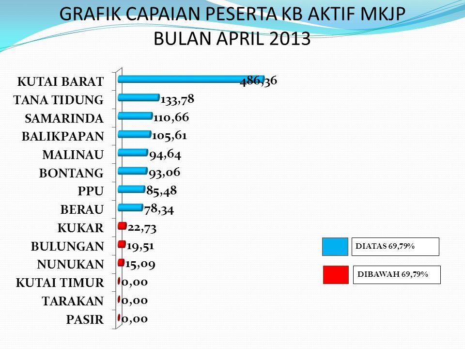 GRAFIK CAPAIAN PESERTA KB AKTIF MKJP BULAN APRIL 2013