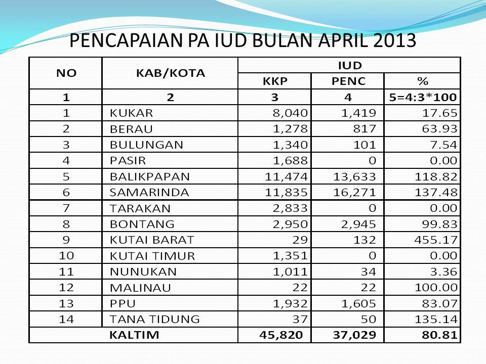 PENCAPAIAN PA IUD BULAN APRIL 2013