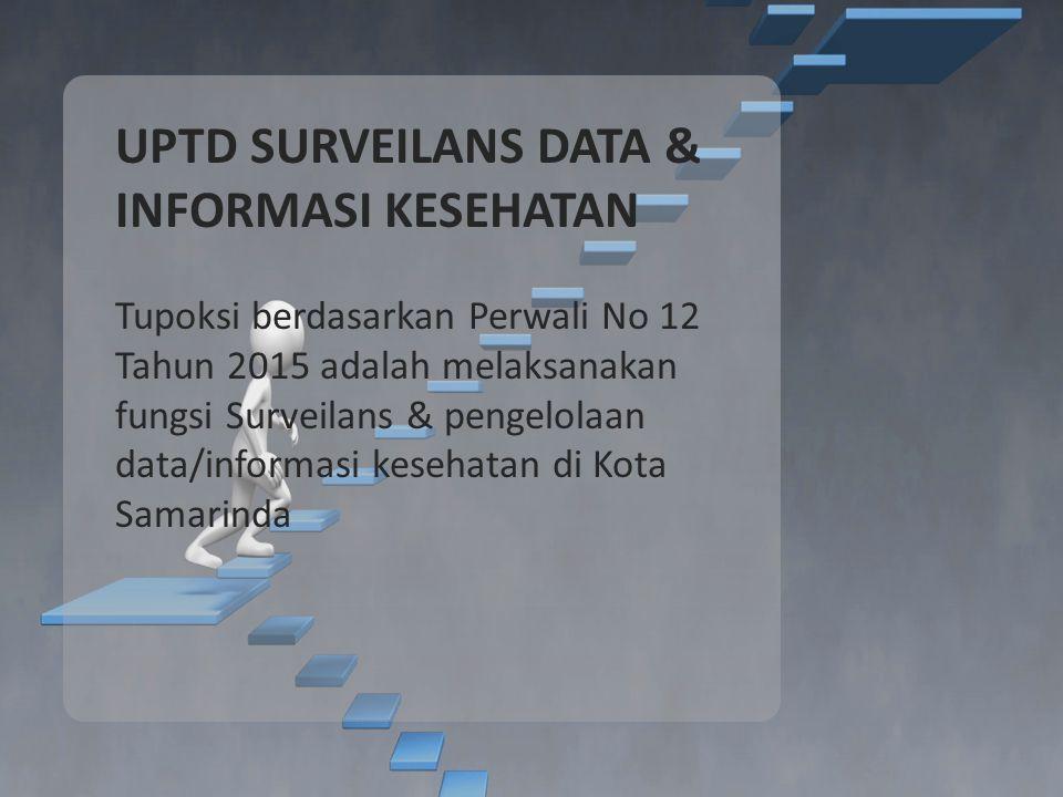 UPTD SURVEILANS DATA & INFORMASI KESEHATAN