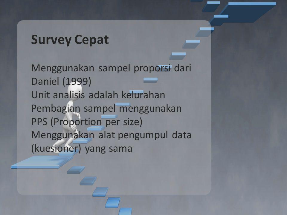 Survey Cepat Menggunakan sampel proporsi dari Daniel (1999)