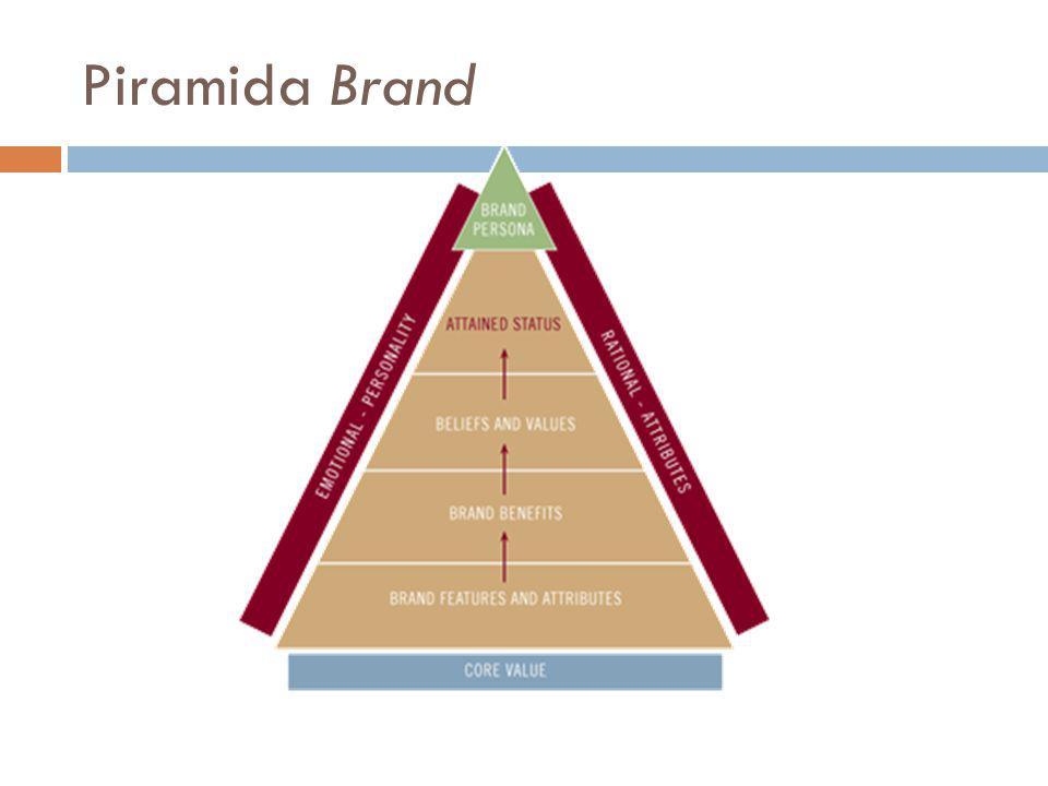 Piramida Brand