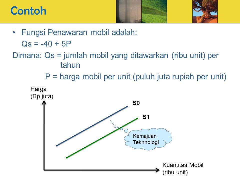 Contoh Fungsi Penawaran mobil adalah: Qs = -40 + 5P