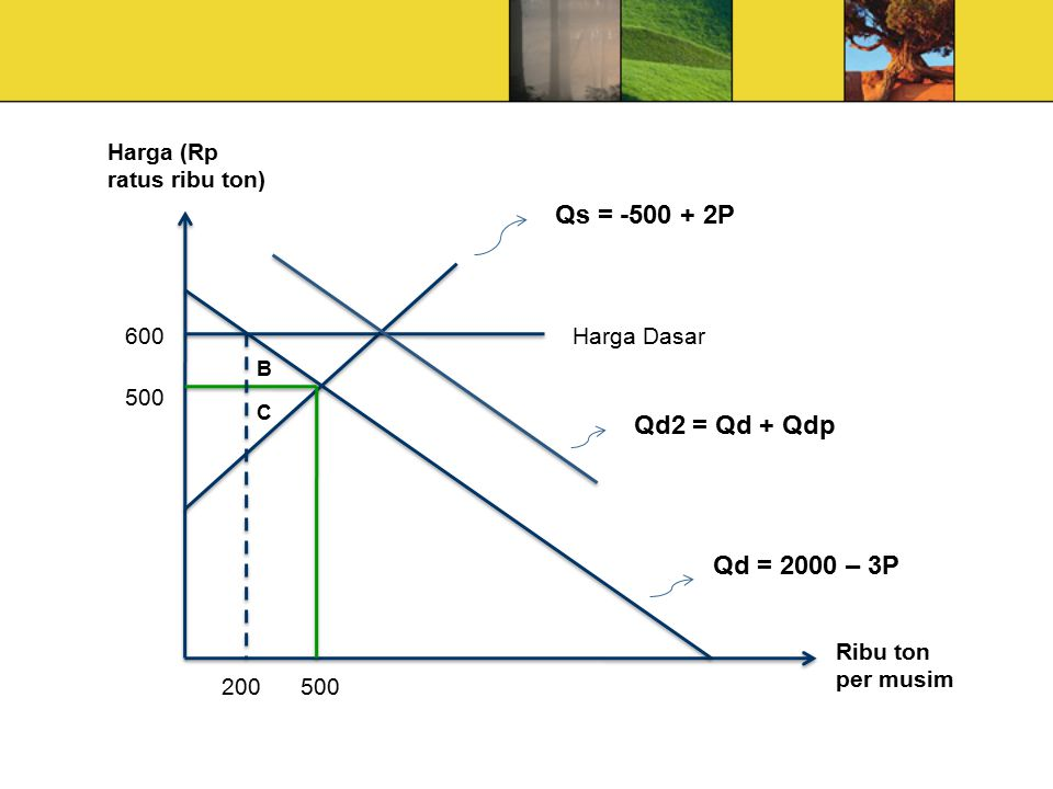 Qs = -500 + 2P Qd2 = Qd + Qdp Qd = 2000 – 3P Harga (Rp ratus ribu ton)