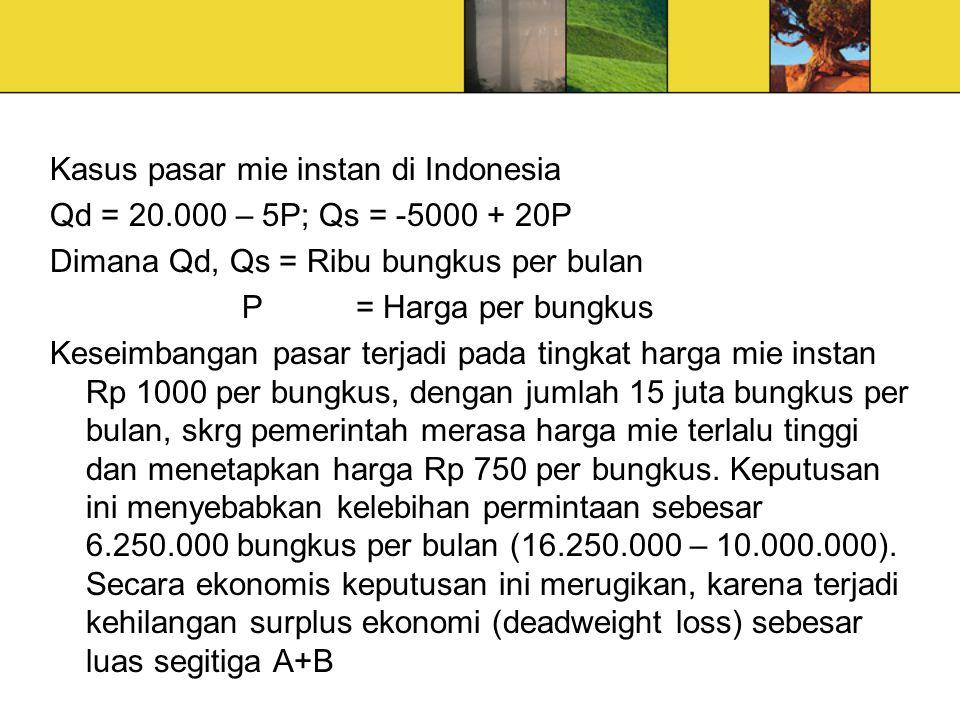 Kasus pasar mie instan di Indonesia Qd = 20