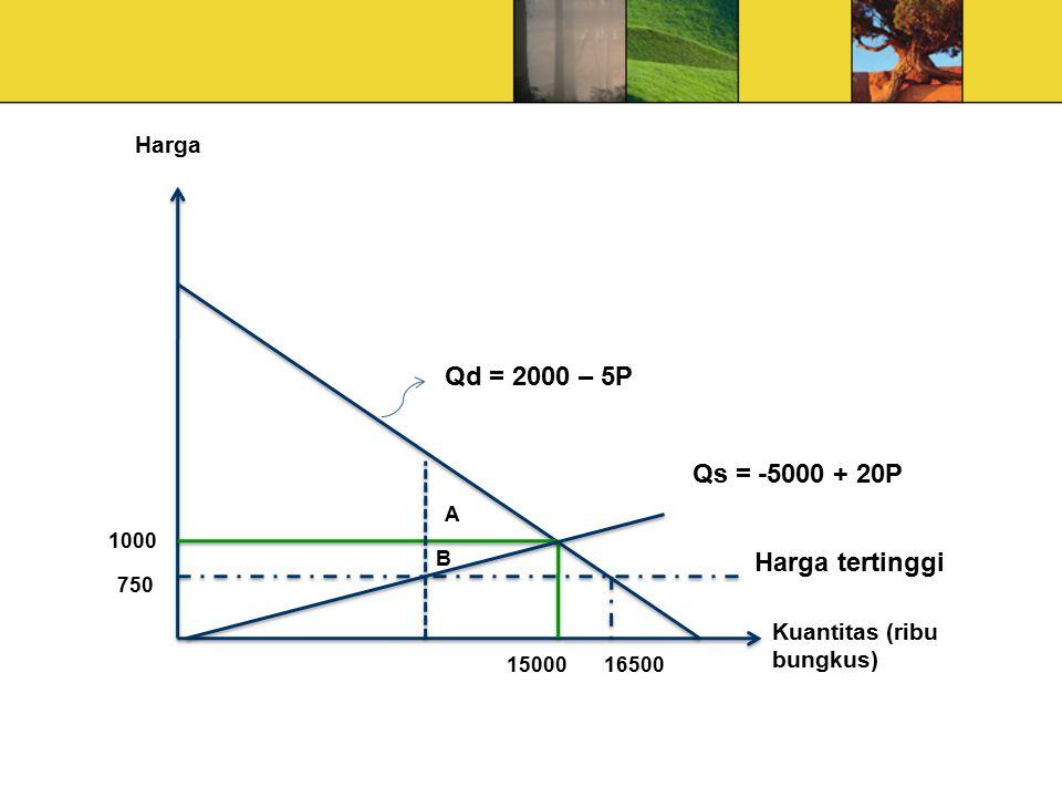 Qd = 2000 – 5P Qs = -5000 + 20P Harga tertinggi Harga
