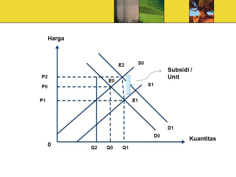 Harga Kuantitas P2 P0 P1 Q1 Q0 Q2 E0 E1 D1 D0 S1 S0 E2 Subsidi / Unit