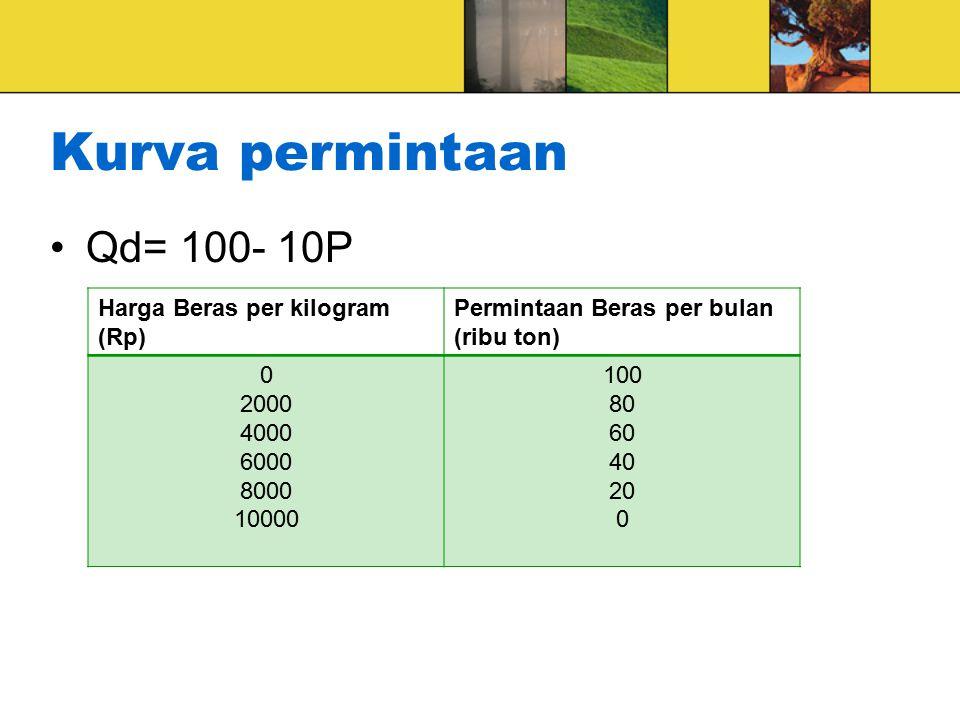 Kurva permintaan Qd= 100- 10P Harga Beras per kilogram (Rp)