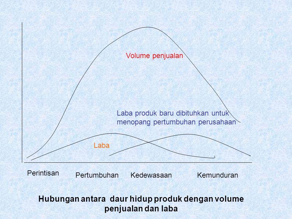 Hubungan antara daur hidup produk dengan volume penjualan dan laba