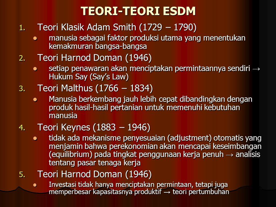TEORI-TEORI ESDM Teori Klasik Adam Smith (1729 – 1790)