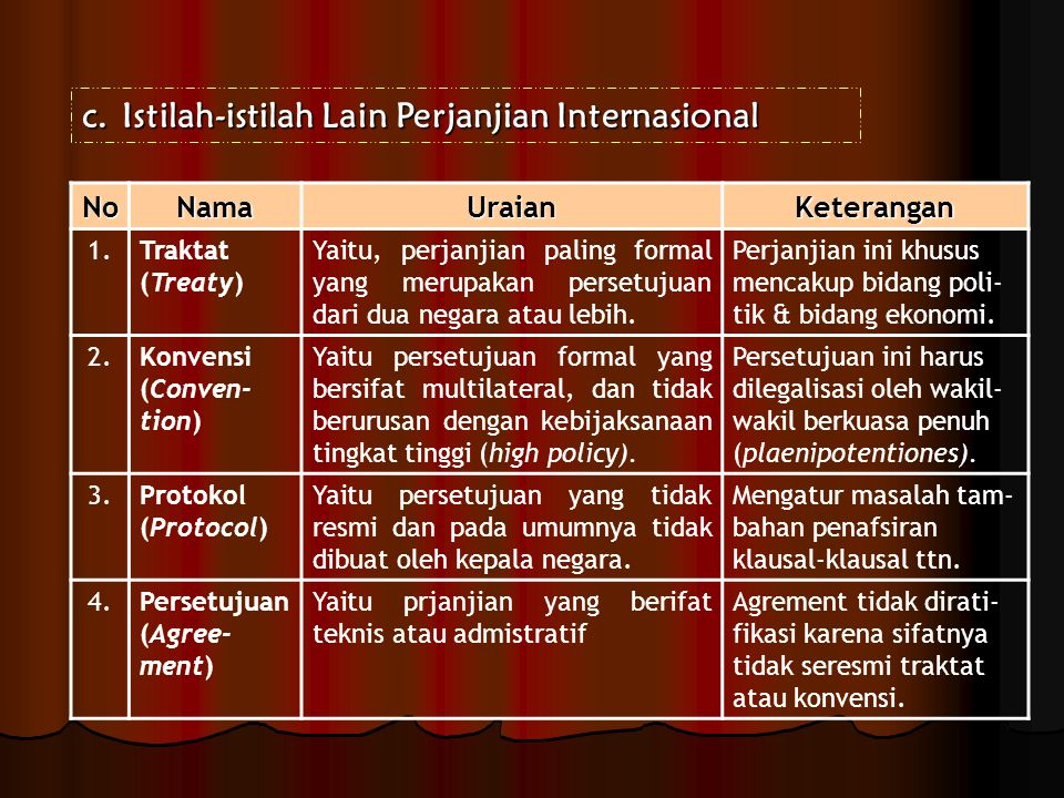 Istilah-istilah Lain Perjanjian Internasional