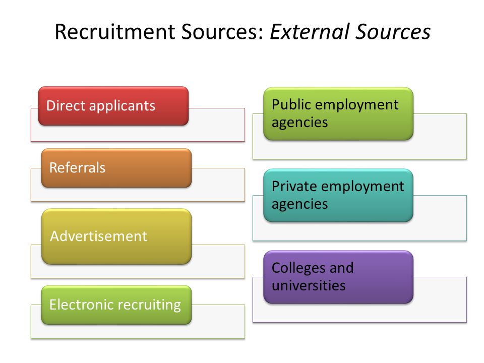 Recruitment Sources: External Sources