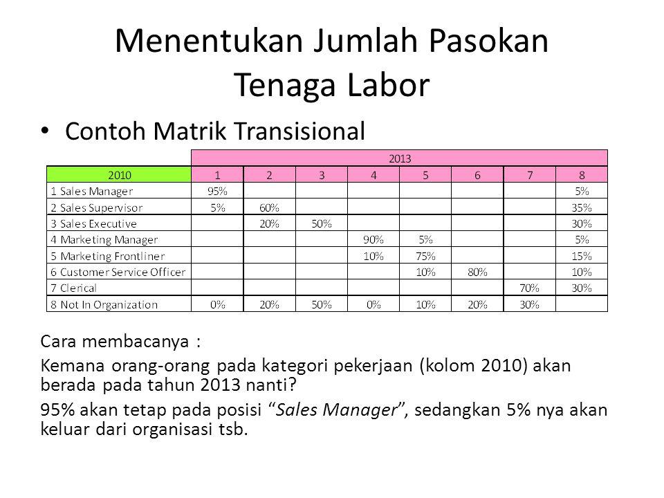 Menentukan Jumlah Pasokan Tenaga Labor