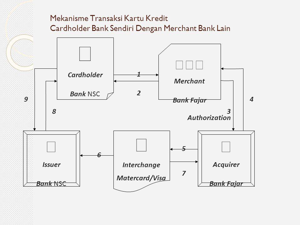 Mekanisme Transaksi Kartu Kredit Cardholder Bank Sendiri Dengan Merchant Bank Lain