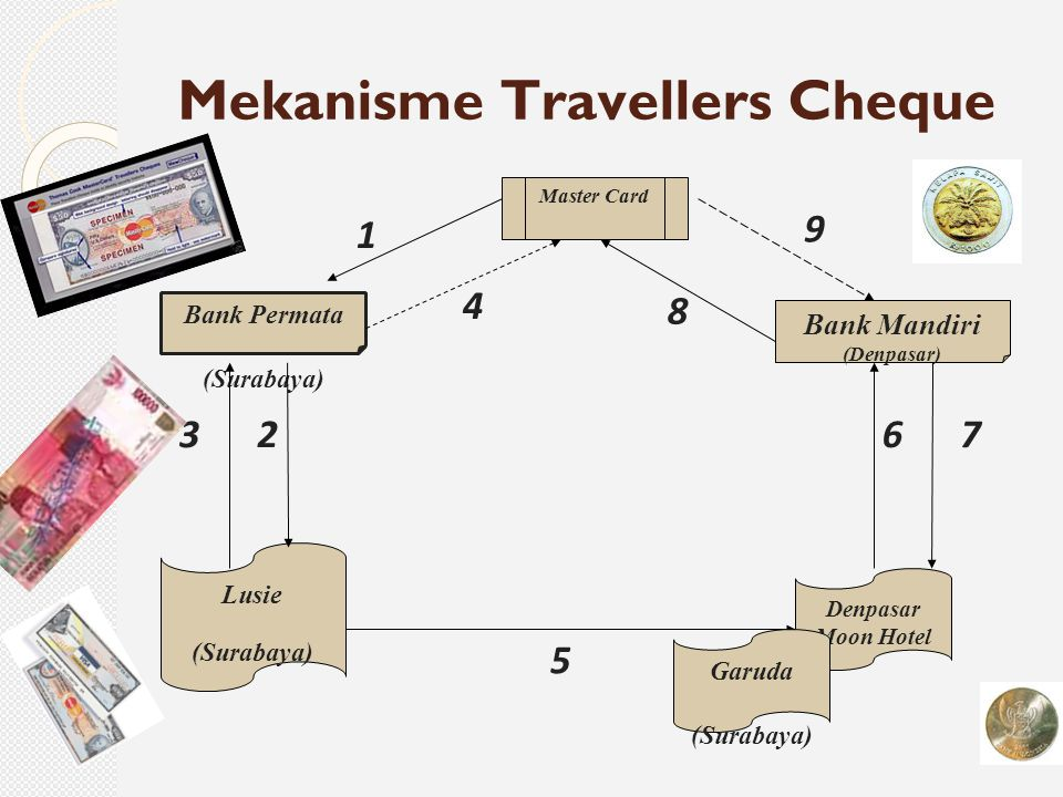 Mekanisme Travellers Cheque