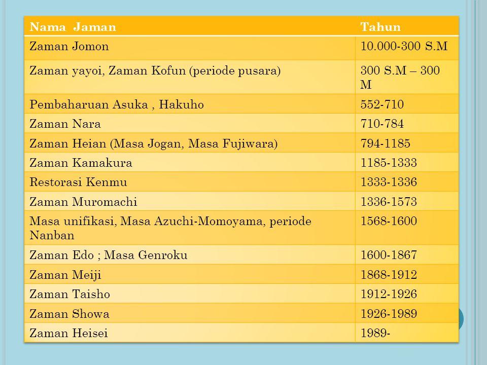 Nama Jaman Tahun. Zaman Jomon. 10.000-300 S.M. Zaman yayoi, Zaman Kofun (periode pusara) 300 S.M – 300 M.