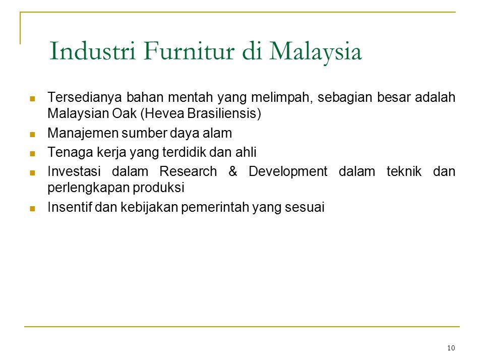 Industri Furnitur di Malaysia