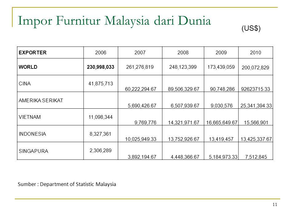 Impor Furnitur Malaysia dari Dunia