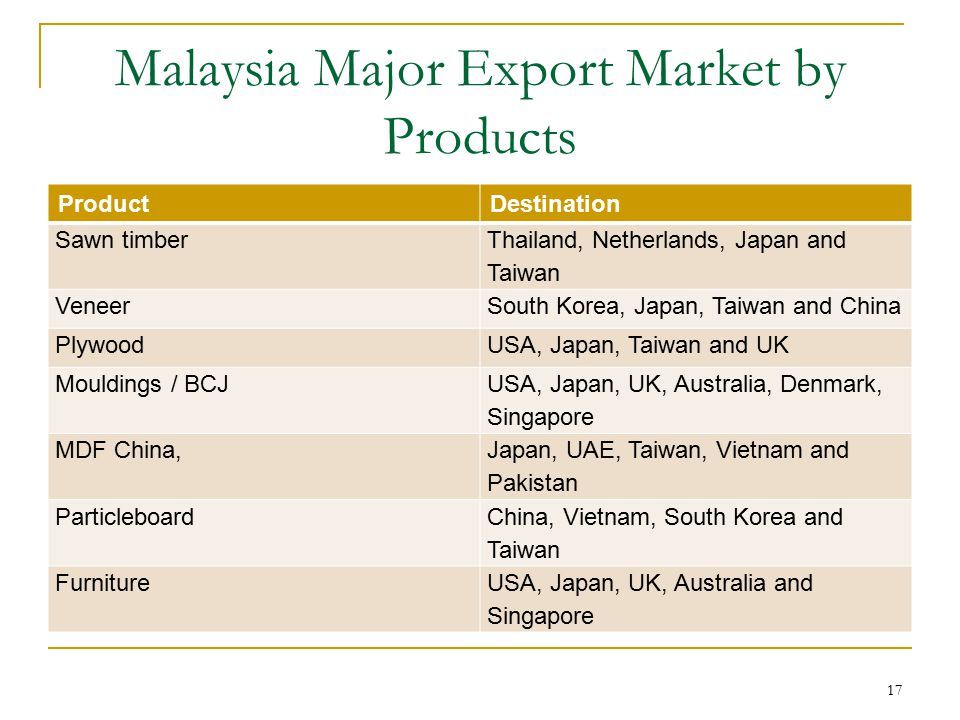 Malaysia Major Export Market by Products