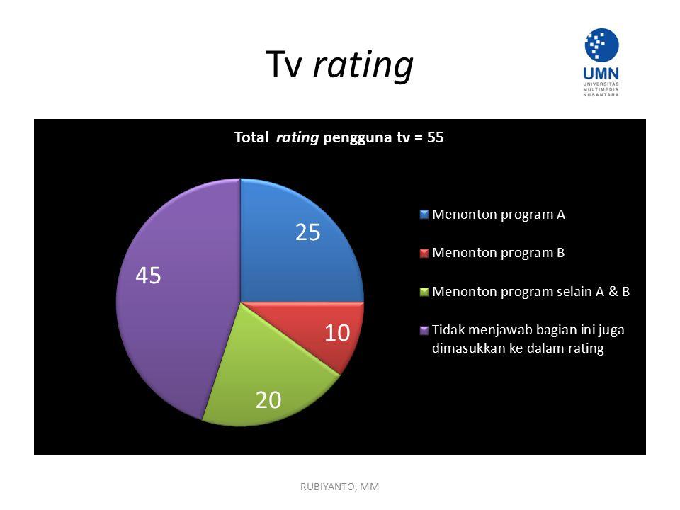 Tv rating RUBIYANTO, MM