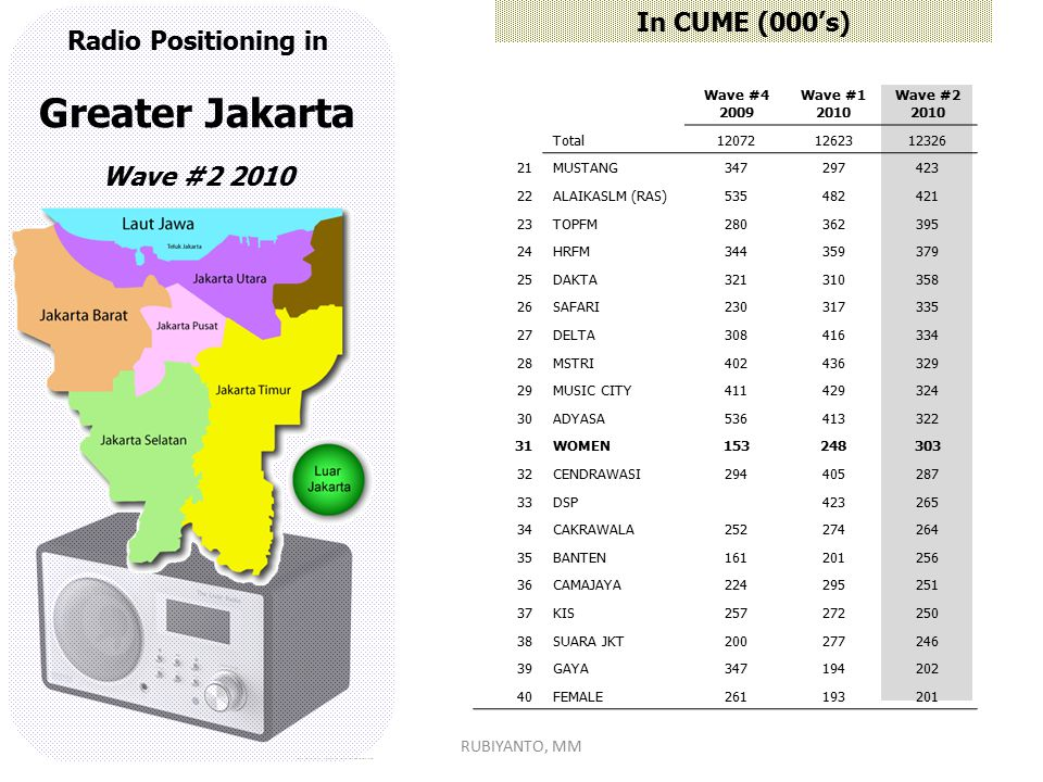 Greater Jakarta In CUME (000's) Radio Positioning in Wave #2 2010