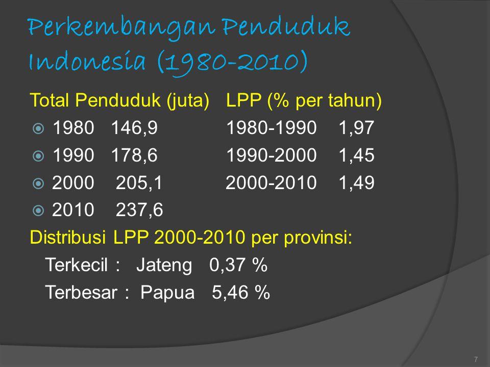 Perkembangan Penduduk Indonesia (1980-2010)