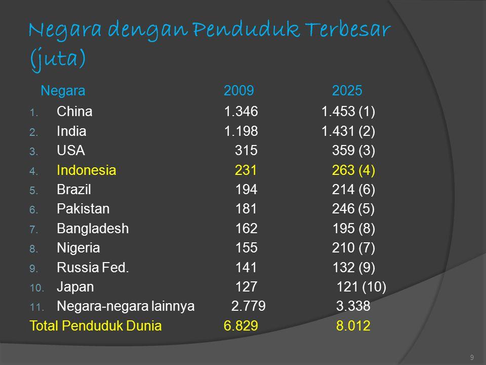Negara dengan Penduduk Terbesar (juta)
