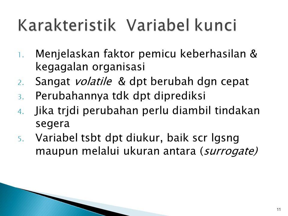 Karakteristik Variabel kunci