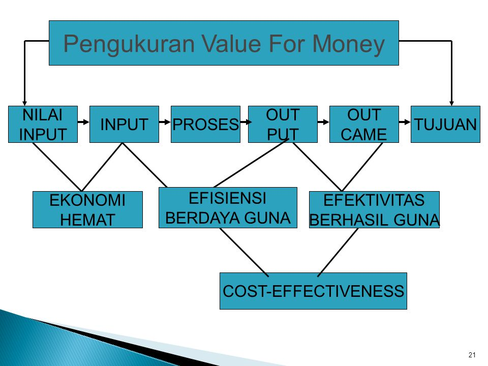 Pengukuran Value For Money