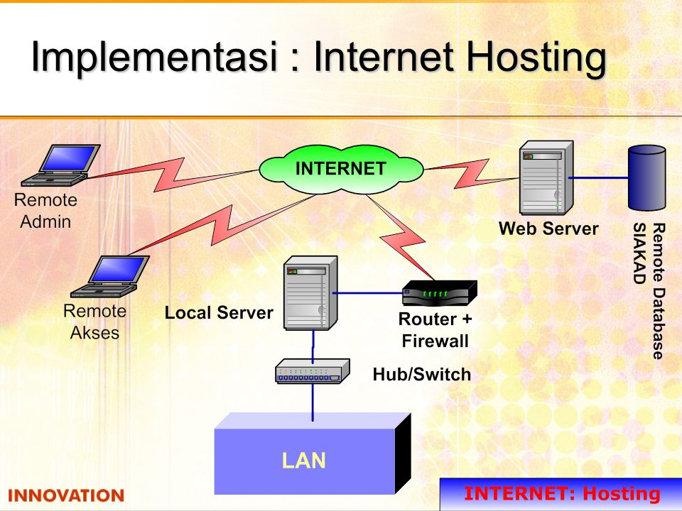 Implementasi : Internet Hosting