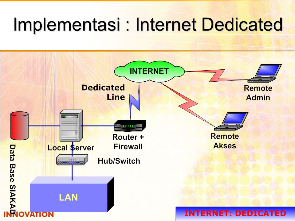 Implementasi : Internet Dedicated