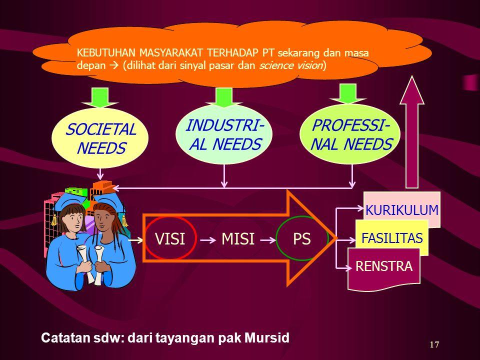 PROFESSI- NAL NEEDS SOCIETAL NEEDS INDUSTRI- AL NEEDS VISI MISI PS