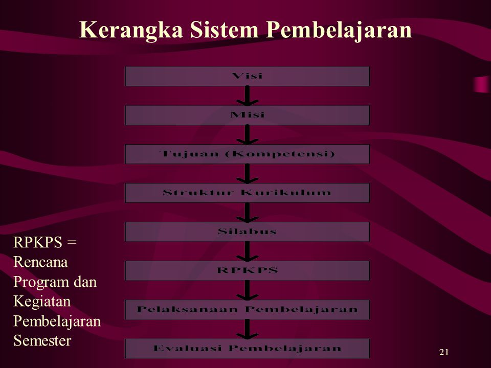 Kerangka Sistem Pembelajaran