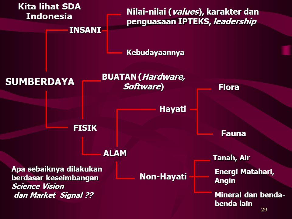Kita lihat SDA Indonesia BUATAN (Hardware, Software)