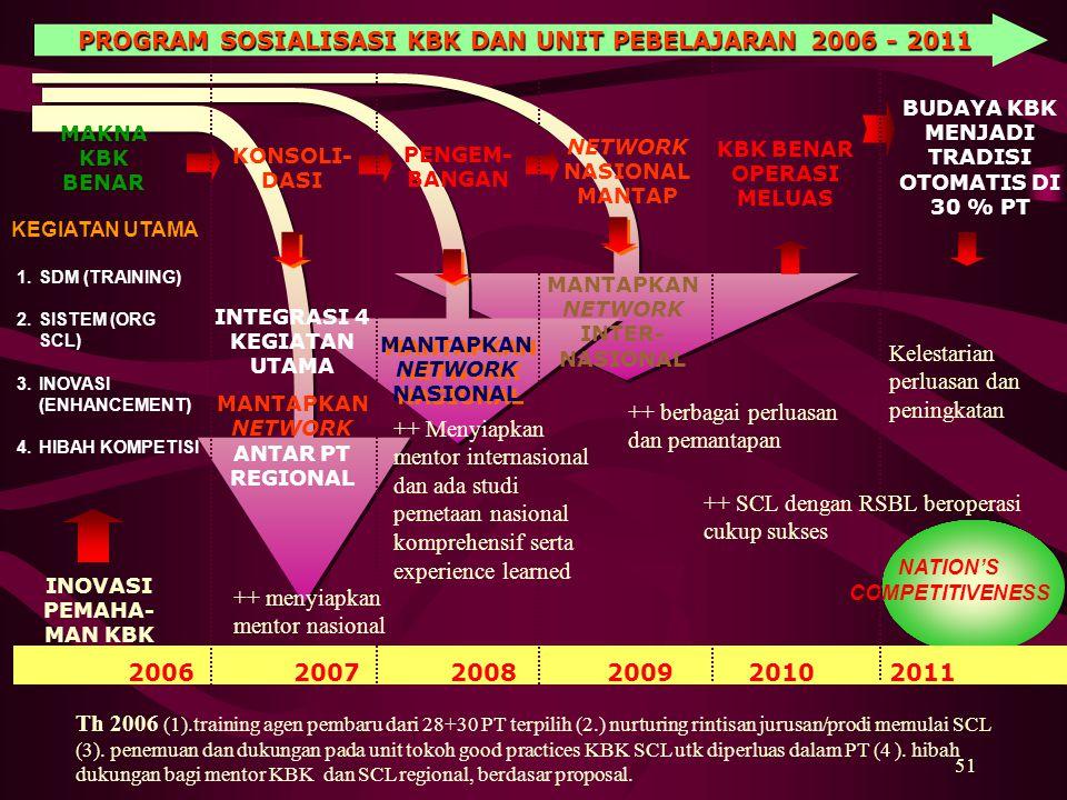 PROGRAM SOSIALISASI KBK DAN UNIT PEBELAJARAN 2006 - 2011