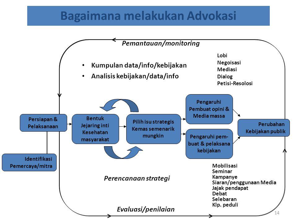 Bagaimana melakukan Advokasi