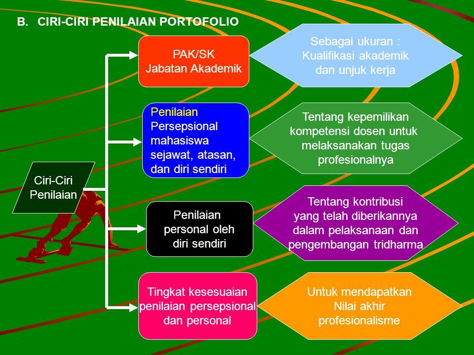 B. CIRI-CIRI PENILAIAN PORTOFOLIO Sebagai ukuran :