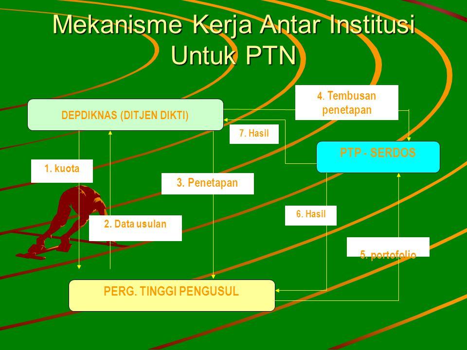 Mekanisme Kerja Antar Institusi Untuk PTN
