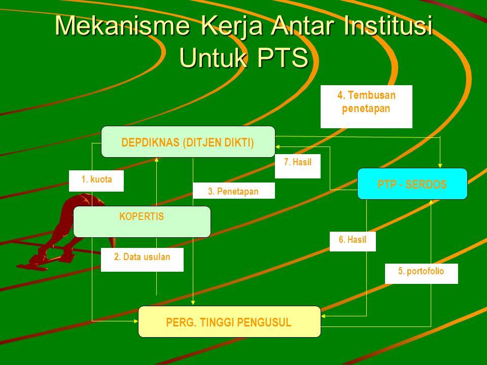 Mekanisme Kerja Antar Institusi Untuk PTS