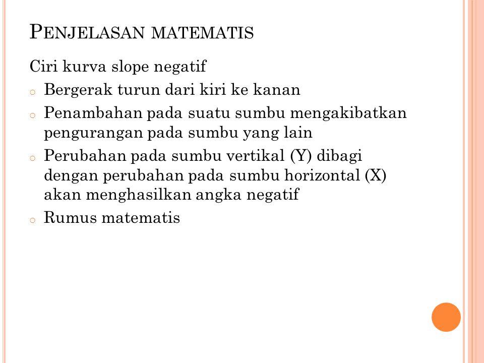 Penjelasan matematis Ciri kurva slope negatif