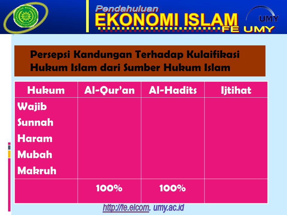 Persepsi Kandungan Terhadap Kulaifikasi Hukum Islam dari Sumber Hukum Islam