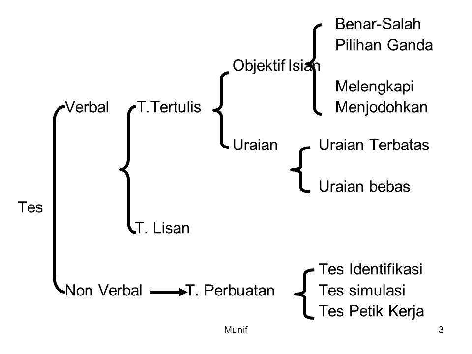 Verbal T.Tertulis Menjodohkan Uraian Uraian Terbatas Uraian bebas Tes