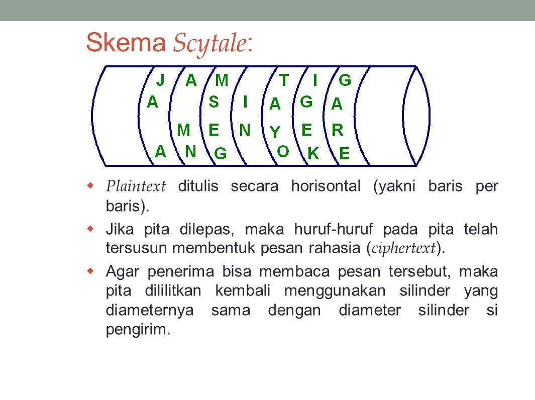 Skema Scytale: Plaintext ditulis secara horisontal (yakni baris per baris).