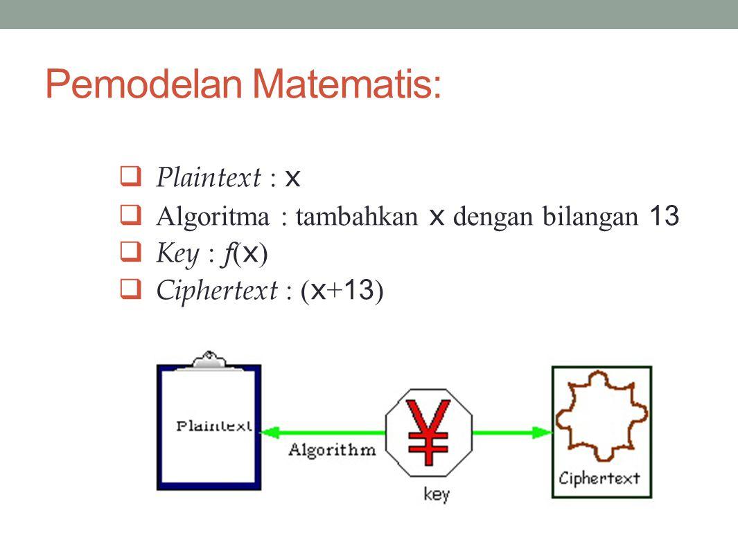 Pemodelan Matematis: Plaintext : x