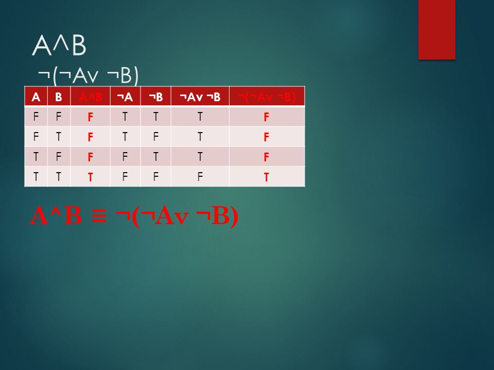 A^B ¬(¬Av ¬B) A B A^B ¬A ¬B ¬Av ¬B ¬(¬Av ¬B) F T A^B ≡ ¬(¬Av ¬B)