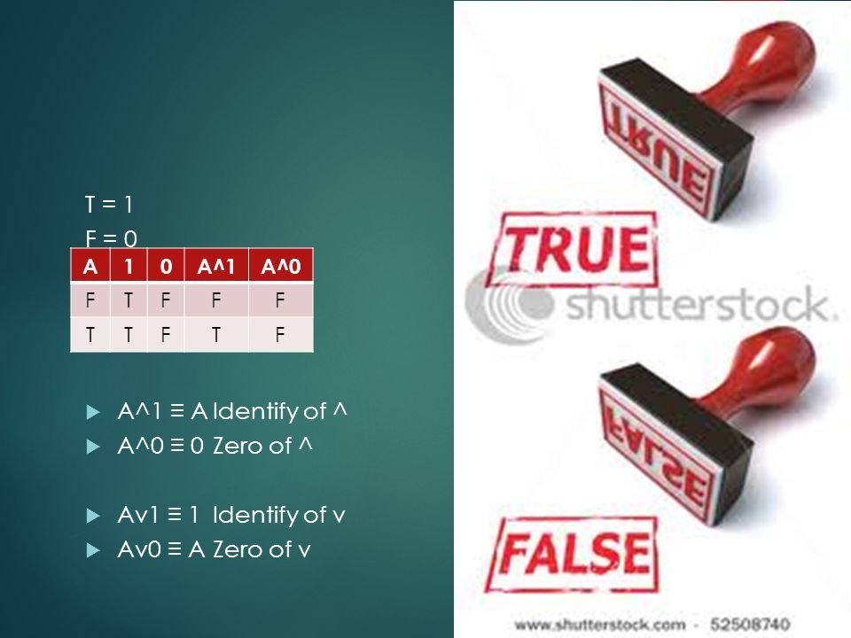 T = 1 F = 0 A^1 ≡ A Identify of ^ A^0 ≡ 0 Zero of ^